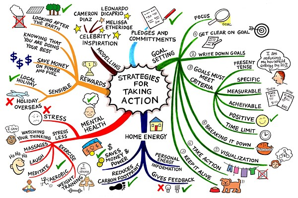 strategies-for-change-mind-map-jane-genovese